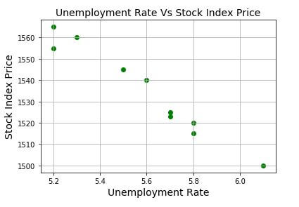 How to Create Scatter, Line, and Bar Charts using Matplotlib - Data