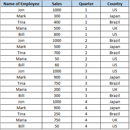 How to Create a Pivot Table in Python using Pandas - Data to