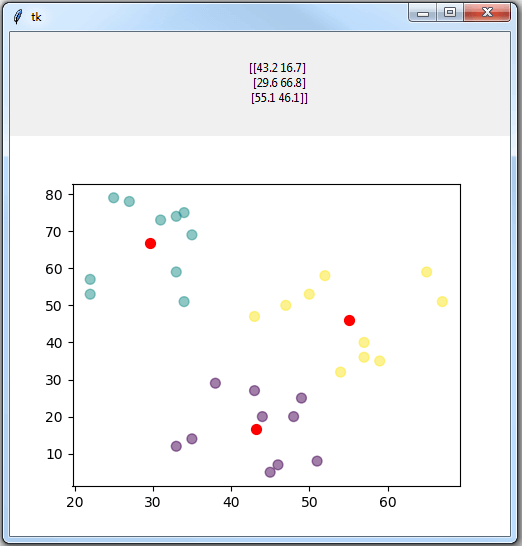 Example of K-Means Clustering in Python