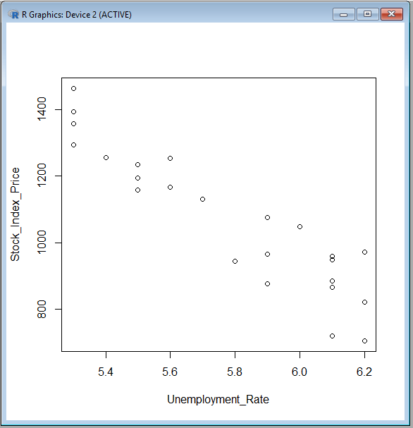 Scatter plot in R