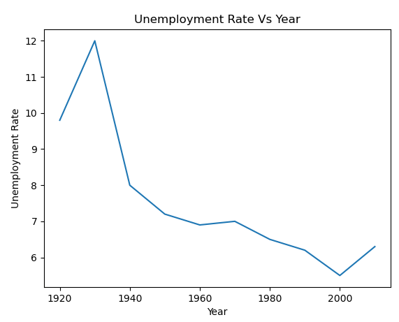 How to Plot a Line Chart in Python using Matplotlib